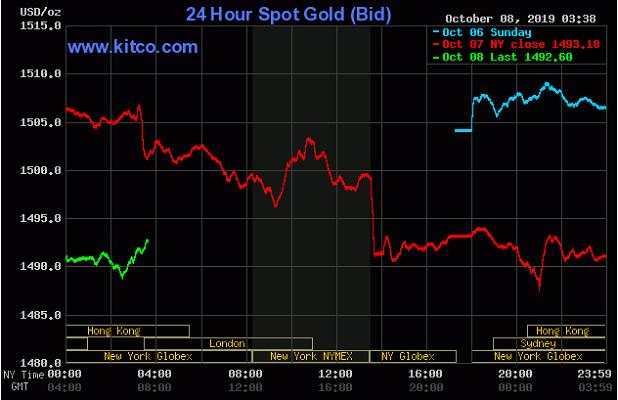 TT vàng 8/10: Tiếp đà giảm vì kì vọng Fed hạ lãi suất thu hẹp