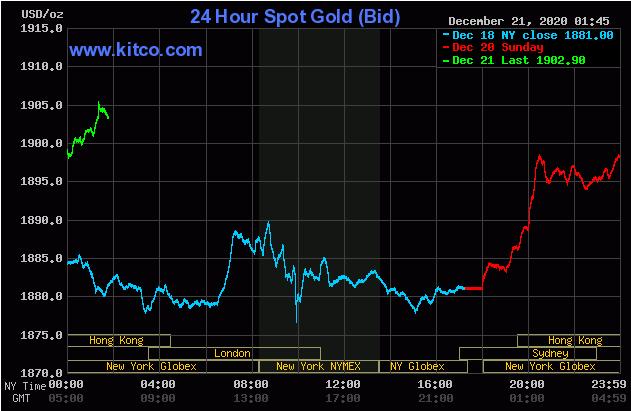 TT vàng 21/12: Vượt kháng cự 1900$ sau nhiều ngày chờ đợi