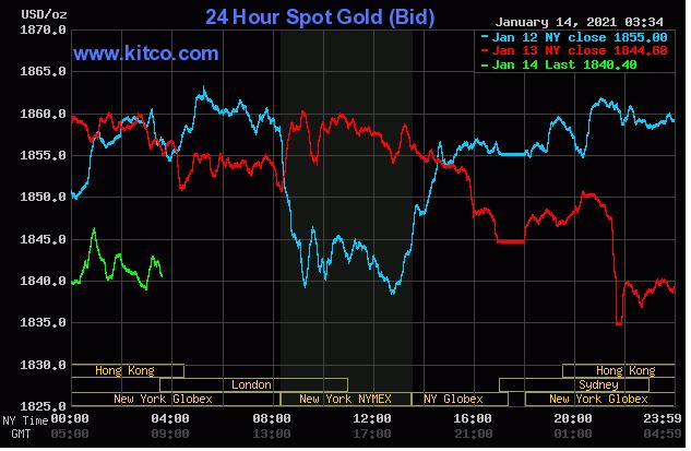 TT vàng 14/1: Đà tăng không được duy trì, giá lại tụt gần 1%