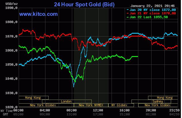 Vàng: Tụt hơn 10USD ngày thứ Sáu nhưng vẫn xác nhận đà tăng tuần