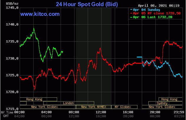 Chiều 6/4: Vàng lên đỉnh tuần dù USD tăng mạnh, chứng khoán vượt đỉnh