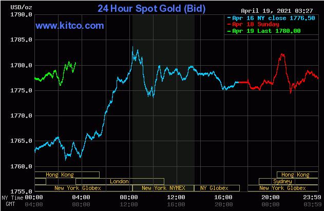 TT vàng 19/4: Tăng nhẹ khi lợi suất Trái phiếu giảm, số ca tử vong vì Covid-19 vượt 3 triệu