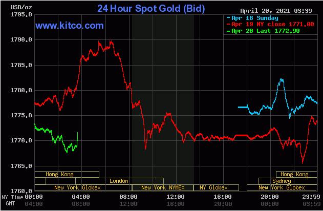 TT vàng 20/4: Đà tăng bị đe dọa bởi cú hồi của Lợi suất