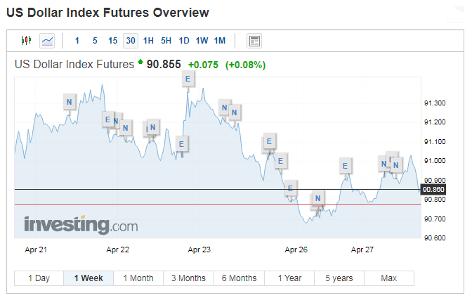 TT ngoại hối 27/4: USD bật lên từ đáy 7 tuần, Yên Nhật giảm khi NHTW giữ lãi suất âm