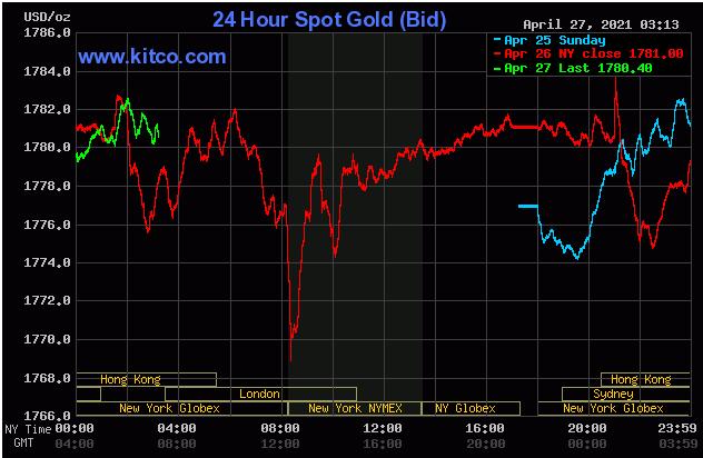 TT vàng 27/4: Vẫn tăng nhẹ dù USD hồi phục tốt
