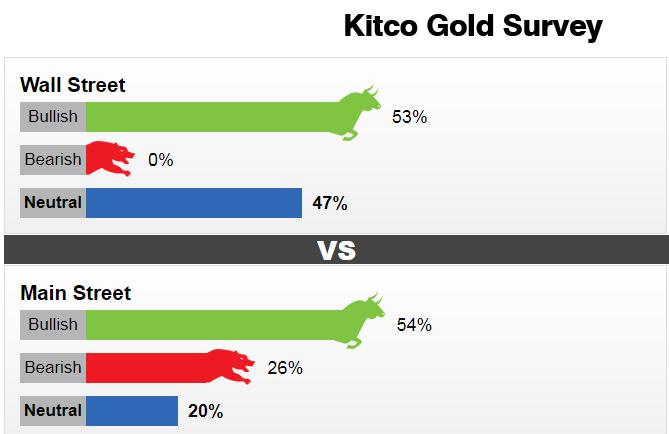 Nhận định giá vàng tuần 3-7/5: Không vượt được 1800$, Chuyên gia chọn mua vàng khi giá giảm