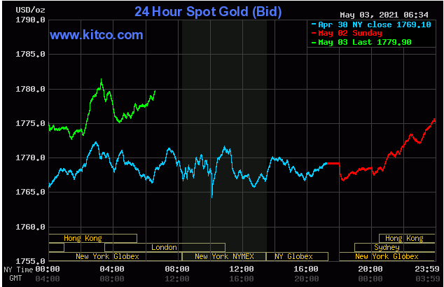 TT vàng 3/5: Tăng dè dặt khi nhiều thị trường vẫn trong dịp nghỉ lễ