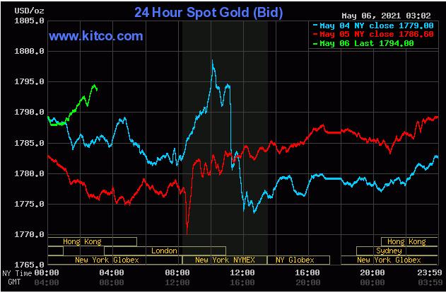 TT vàng 6/5: Tăng tốc, tiệm cận ngưỡng tâm lí 1800$ khi USD và lợi suất giảm
