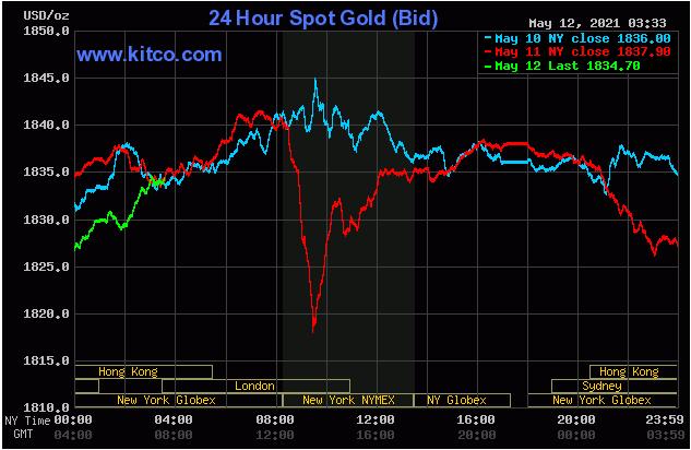 TT vàng 12/5: Giằng co trong biên độ hẹp, CPI là tâm điểm