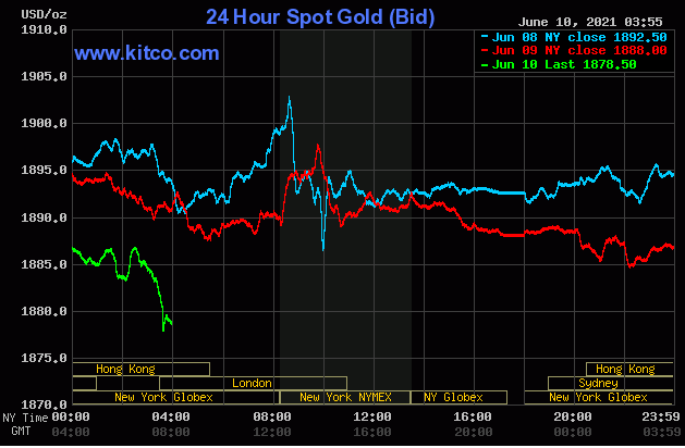 TT vàng 10/6: Lực bán gia tăng trước khi CPI Mỹ tháng 5 được công bố