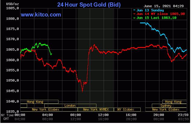 TT vàng 15/6: Tiếp tục điều chỉnh, quỹ lớn 'đứng im' chờ tin Fed
