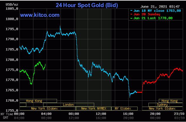 TT vàng 21/6: Tăng trở lại sau tuần giảm sâu nhất kể từ khủng hoảng Covid-19