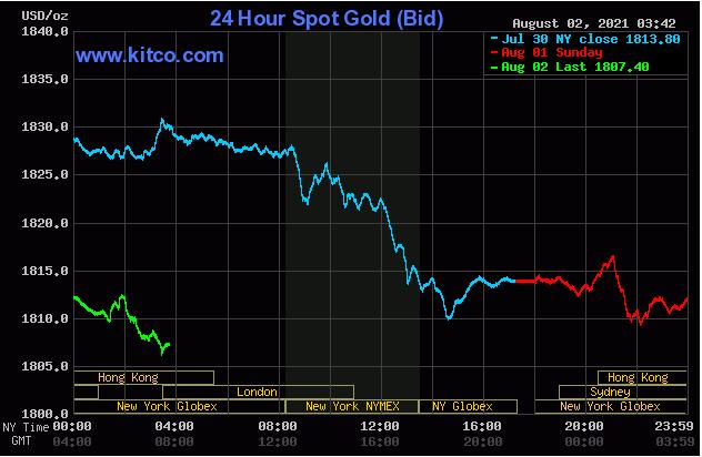 TT vàng 2/8: PMI Mỹ tháng 7 là tâm điểm, Vàng bất ngờ giảm cùng USD