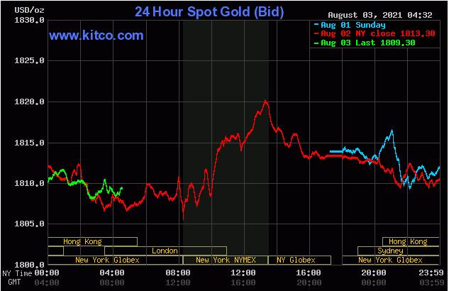 TT vàng 3/8: Quỹ liên tục bán ròng, giá vàng đi xuống