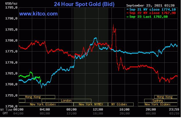 TT vàng 23/9: Điều chỉnh giảm do lo sợ Fed nâng lãi suất sớm hơn dự báo