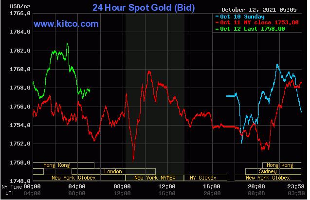 TT vàng 12/10: Tăng đầy thận trọng, khả năng khó vượt 1765$