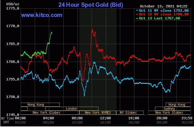 TT vàng 13/10: Tiếp đà tăng khi USD và lợi suất cùng giảm