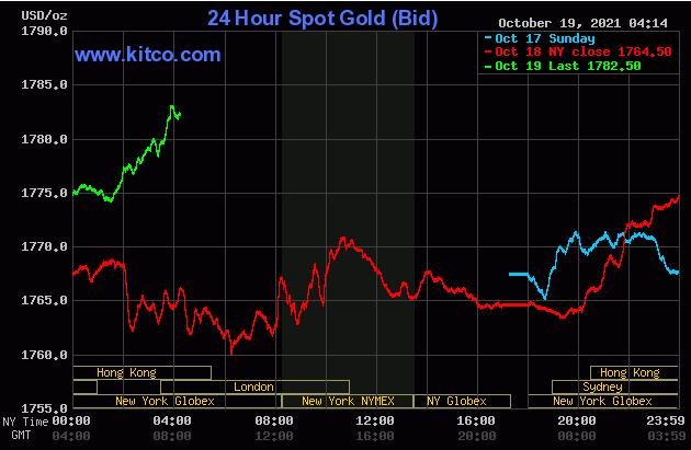 TT vàng 19/10: Bứt phát lên 1780$ khi USD yếu